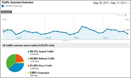Google Analytics Traffic Sources Overview